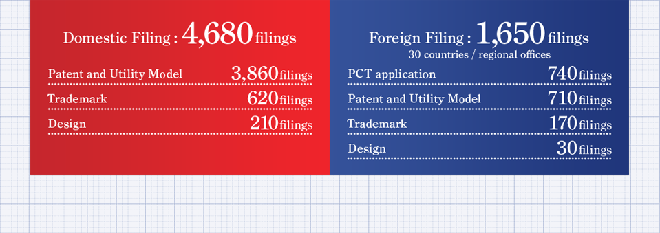 Domestic Filing: 4,680filings Foreign Filing: 1,650filings